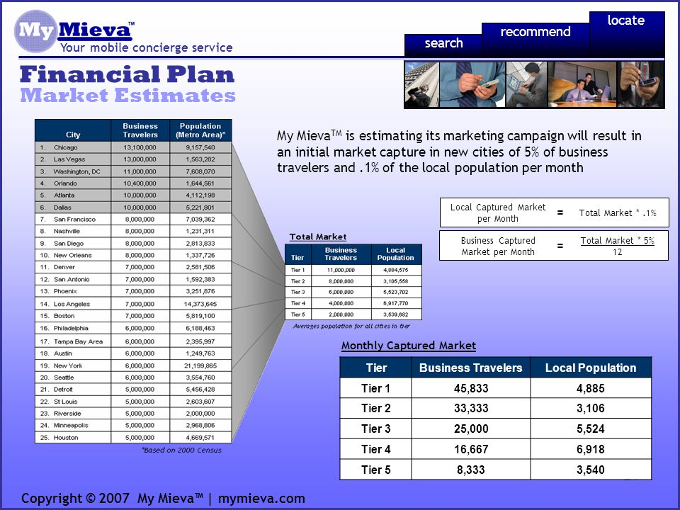 21 Financial Plan Your mobile concierge service Market Estimates Copyright © 2007 My Mieva | mymieva.com recommend locate search My Mieva TM is estimating its marketing campaign will result in an initial market capture in new cities of 5% of business travelers and.1% of the local population per month TierBusiness TravelersLocal Population Tier 145,8334,885 Tier 233,3333,106 Tier 325,0005,524 Tier 416,6676,918 Tier 58,3333,540 Monthly Captured Market = Total Market * 5% 12 Business Captured Market per Month = Total Market *.1% Local Captured Market per Month