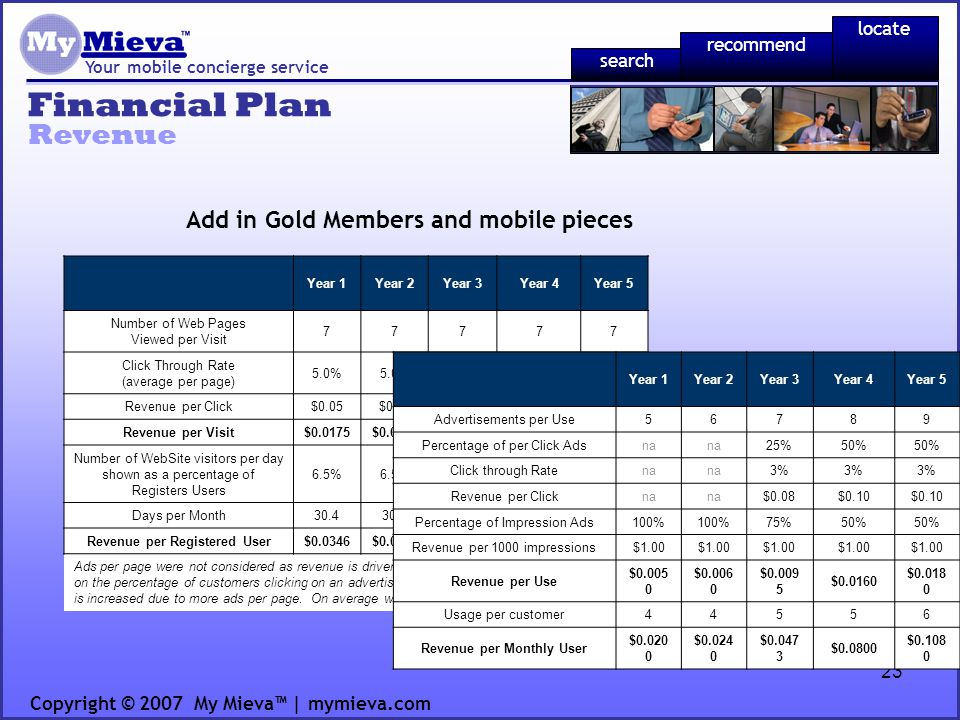 23 Financial Plan Your mobile concierge service Revenue Copyright © 2007 My Mieva | mymieva.com recommend locate search Year 1Year 2Year 3Year 4Year 5 Number of Web Pages Viewed per Visit 77777 Click Through Rate (average per page) 5.0% Revenue per Click$0.05$0.08 $0.10 Revenue per Visit$0.0175$0.0280 $0.0350 Number of WebSite visitors per day shown as a percentage of Registers Users 6.5% Days per Month30.4 Revenue per Registered User$0.0346$0.0553 $0.0692 Ads per page were not considered as revenue is driven per click.