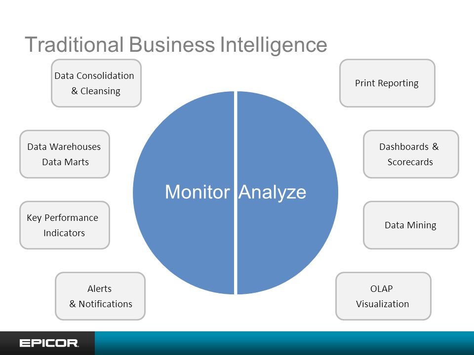 Traditional Business Intelligence AnalyzeMonitor Print Reporting Data Mining OLAP Visualization Dashboards & Scorecards Data Consolidation & Cleansing Data Warehouses Data Marts Alerts & Notifications Key Performance Indicators