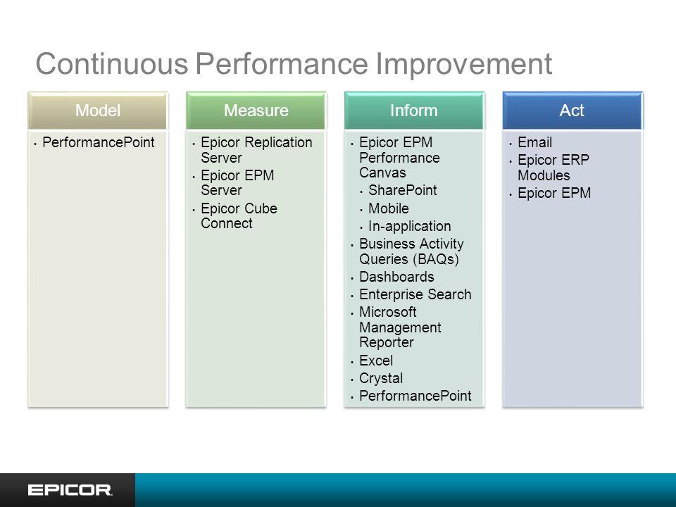 What is Epicor EPM Performance Canvas?
