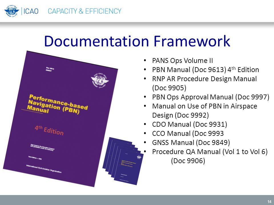 14 Documentation Framework PANS Ops Volume II PBN Manual (Doc 9613) 4 th Edition RNP AR Procedure Design Manual (Doc 9905) PBN Ops Approval Manual (Do