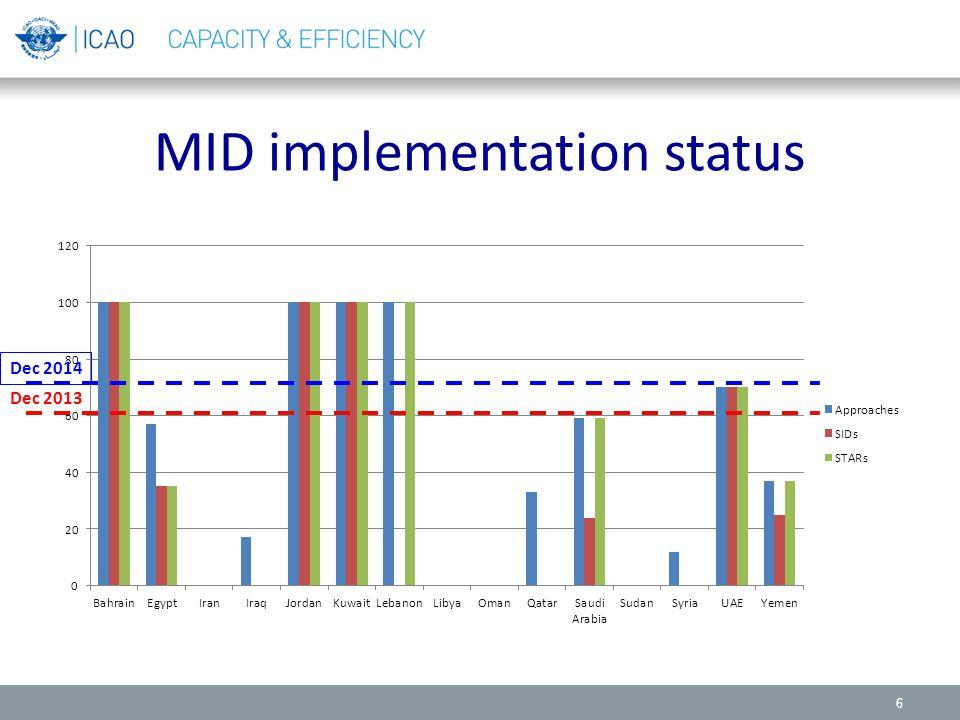 MID implementation status 6 Dec 2013 Dec 2014