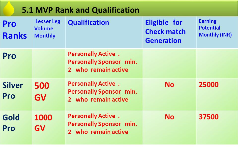 Pro Ranks Lesser Leg Volume Monthly QualificationEligible for Check match Generation Earning Potential Monthly (INR) Pro Personally Active. Personally