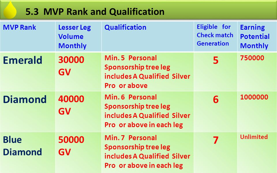 MVP RankLesser Leg Volume Monthly Qualification Eligible for Check match Generation Earning Potential Monthly Emerald 30000 GV Min. 5 Personal Sponsor