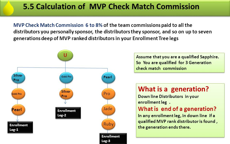 5.6 Calculation of MVP Check Match Commission Enrollment Leg-1 A - Silver Pro - Pro Rank Non Executive- 1 st generation start B - Gold Pro Non Executive – 1 st Generation continue C - Pearl- MVP Rank Qualified Executive - 1 st generation ends here ad 2 nd generation starts after that.
