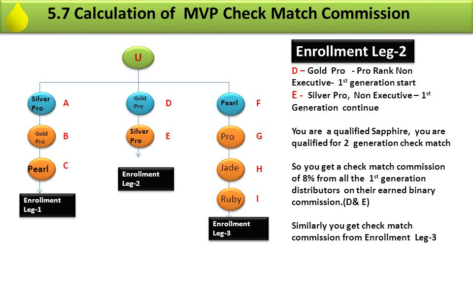 5.8 Calculation of MVP Check Match Commission Enrollment Leg-3 F - Pearl- MVP rank qualified Executive- 1 st generation ends Thereafter 2 nd generation start G- Pro Non Executive – 2 st Generation continue H - Jade - MVP Rank Qualified Executive - 2 st generation ends here ad 3 nd generation starts after that.