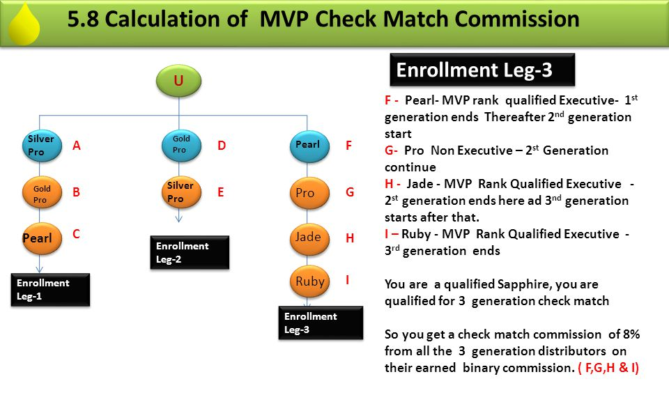 5.8 Calculation of MVP Check Match Commission Enrollment Leg-3 F - Pearl- MVP rank qualified Executive- 1 st generation ends Thereafter 2 nd generatio