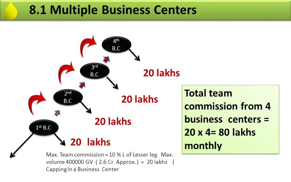 8.1 Multiple Business Centers 1 st B.C 2 nd B.C 3 rd B.C 4 th B.C Max. Team commission = 10 % L of Lesser leg Max. volume 400000 GV ( 2.6 Cr Approx. )