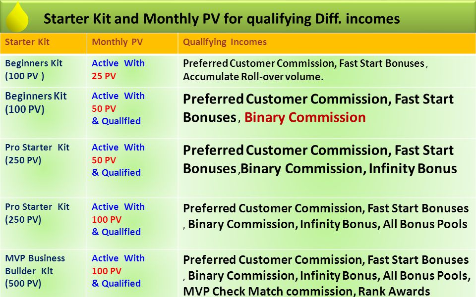 To receive Team Commissions or Binary Commission A distributor must be both Active and Qualified.
