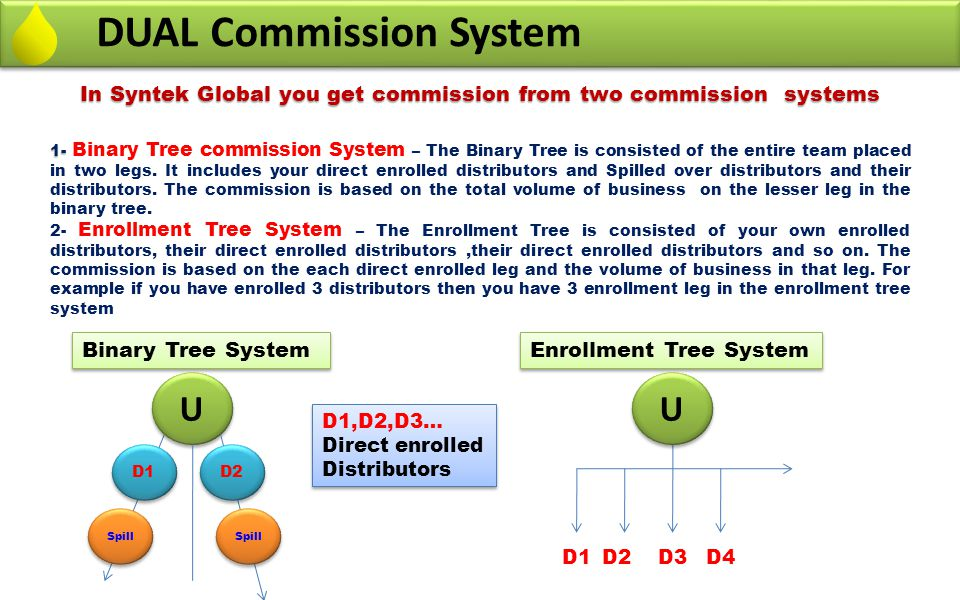 DUAL Commission System Binary Tree System In Syntek Global you get commission from two commission systems 1- 1- Binary Tree commission System – The Bi