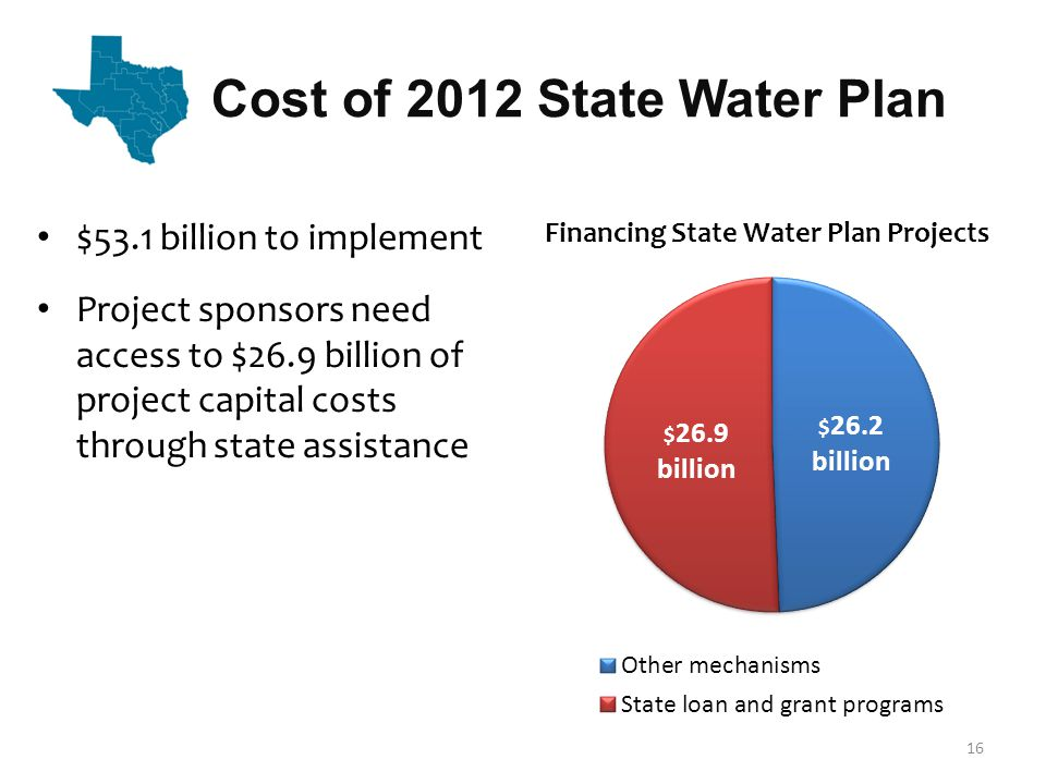 Cost of 2012 State Water Plan 16 $53.1 billion to implement Project sponsors need access to $26.9 billion of project capital costs through state assistance Financing State Water Plan Projects