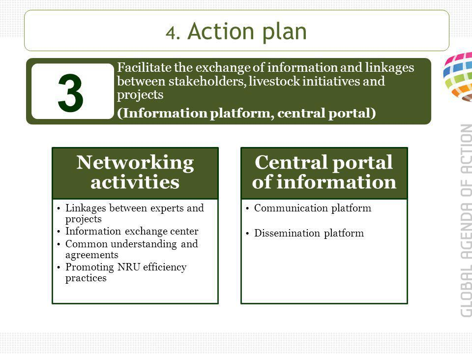 Facilitate the exchange of information and linkages between stakeholders, livestock initiatives and projects (Information platform, central portal) 3