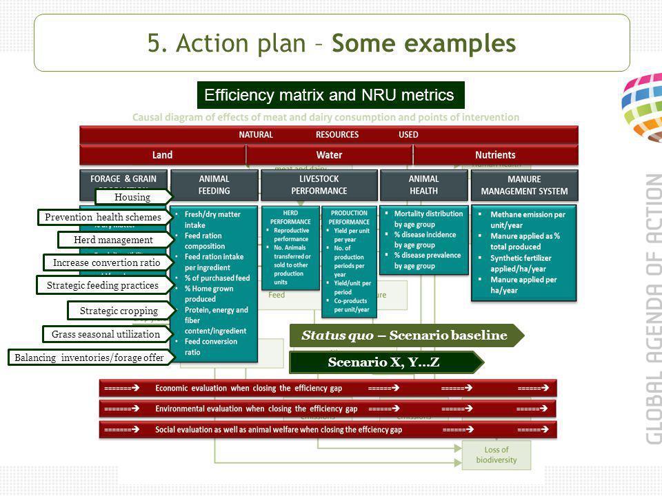 5. Action plan – Some examples Efficiency matrix and NRU metrics Status quo – Scenario baseline Scenario X, Y…Z Housing Prevention health schemes Incr
