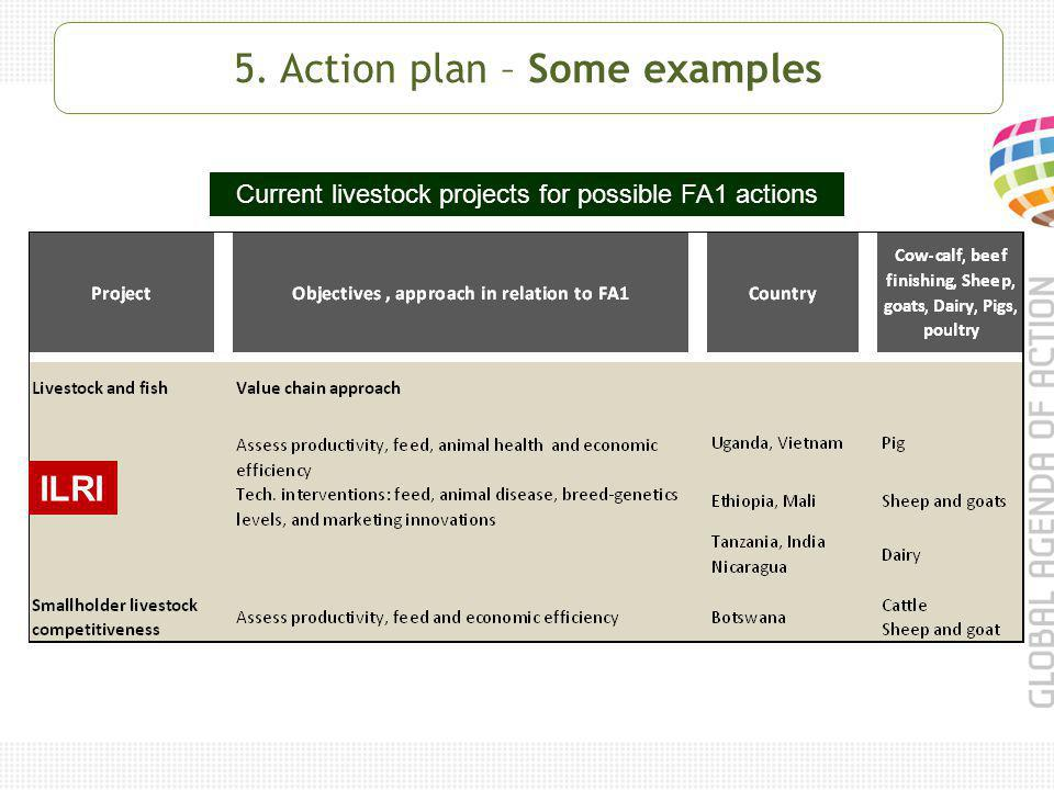 5. Action plan – Some examples Current livestock projects for possible FA1 actions ILRI