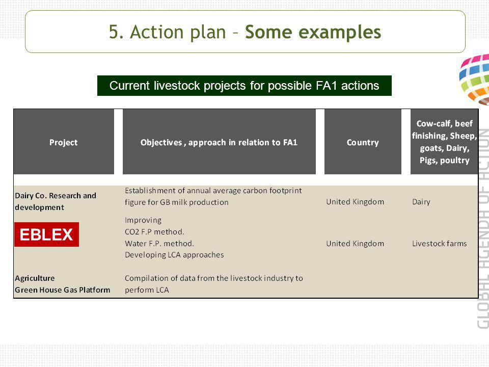 Current livestock projects for possible FA1 actions EBLEX 5. Action plan – Some examples