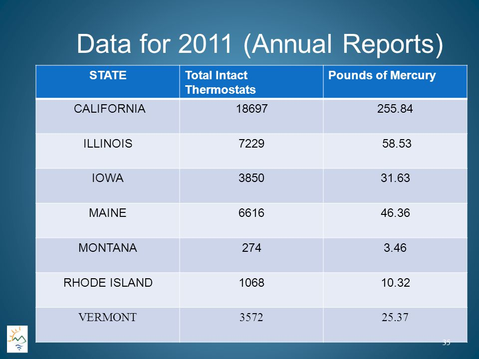 Data for 2011 (Annual Reports) STATETotal Intact Thermostats Pounds of Mercury CALIFORNIA18697255.84 ILLINOIS7229 58.53 IOWA385031.63 MAINE661646.36 MONTANA2743.46 RHODE ISLAND106810.32 VERMONT357225.37 35