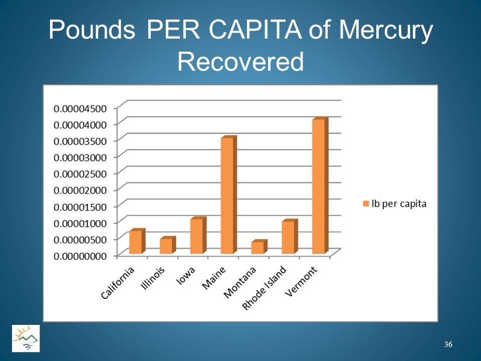 Pounds PER CAPITA of Mercury Recovered 36