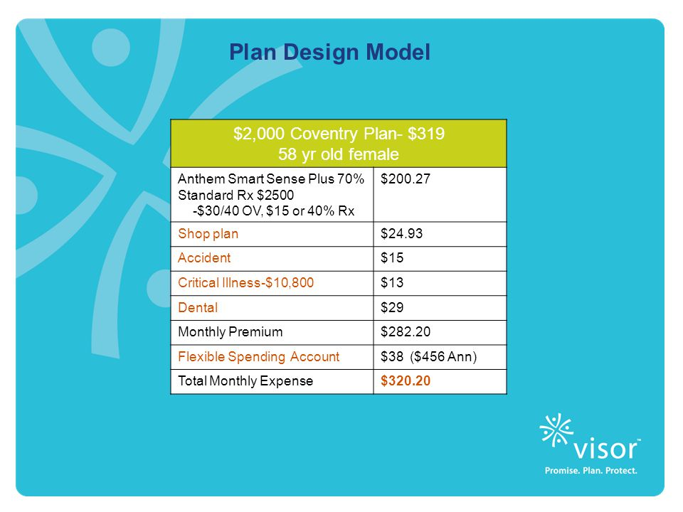 $2,000 Coventry Plan- $319 58 yr old female Anthem Smart Sense Plus 70% Standard Rx $2500 -$30/40 OV, $15 or 40% Rx $200.27 Shop plan$24.93 Accident$15 Critical Illness-$10,800$13 Dental$29 Monthly Premium$282.20 Flexible Spending Account$38 ($456 Ann) Total Monthly Expense$320.20 Plan Design Model