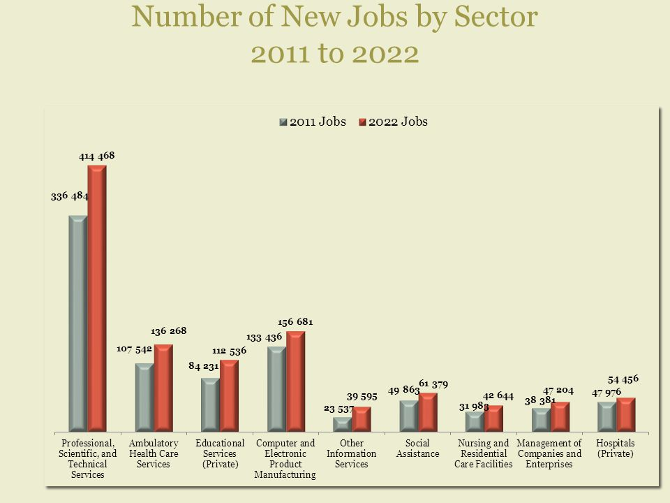 Number of New Jobs by Sector 2011 to 2022