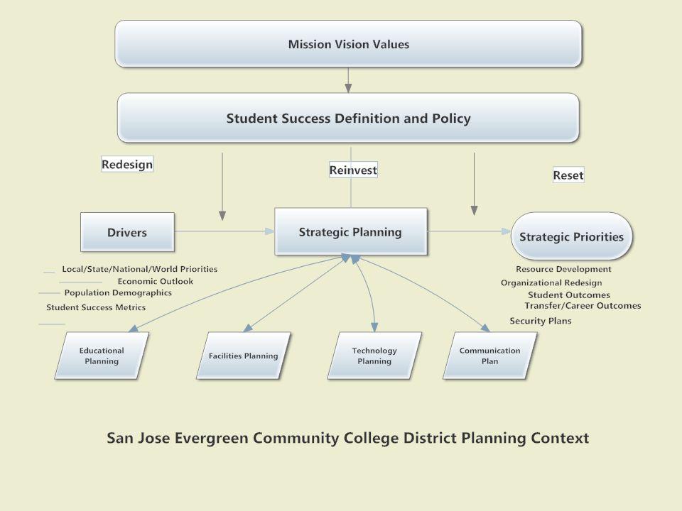 Mission/Vision/ Values PlanDoCheckAct Strategic Planning Cycle
