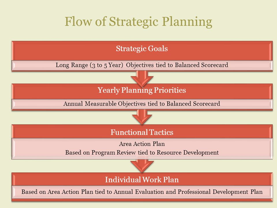 Flow of Strategic Planning Individual Work Plan Based on Area Action Plan tied to Annual Evaluation and Professional Development Plan Functional Tactics Area Action Plan Based on Program Review tied to Resource Development Yearly Planning Priorities Annual Measurable Objectives tied to Balanced Scorecard Strategic Goals Long Range (3 to 5 Year) Objectives tied to Balanced Scorecard