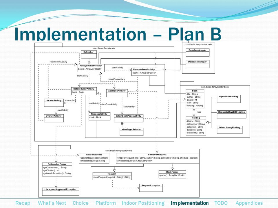 Implementation – Plan B Recap Whats Next Choice Platform Indoor Positioning Implementation TODO Appendices