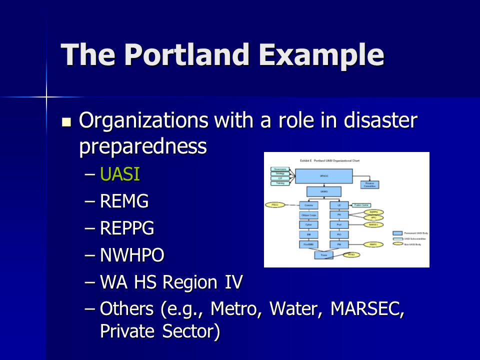 The Portland Example Organizations with a role in disaster preparedness Organizations with a role in disaster preparedness –UASI –REMG –REPPG –NWHPO –WA HS Region IV –Others (e.g., Metro, Water, MARSEC, Private Sector)