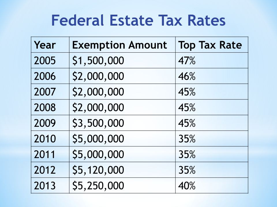 Federal Estate Tax Rates YearExemption AmountTop Tax Rate 2005$1,500,00047% 2006$2,000,00046% 2007$2,000,00045% 2008$2,000,00045% 2009$3,500,00045% 2010$5,000,00035% 2011$5,000,00035% 2012$5,120,00035% 2013$5,250,00040%