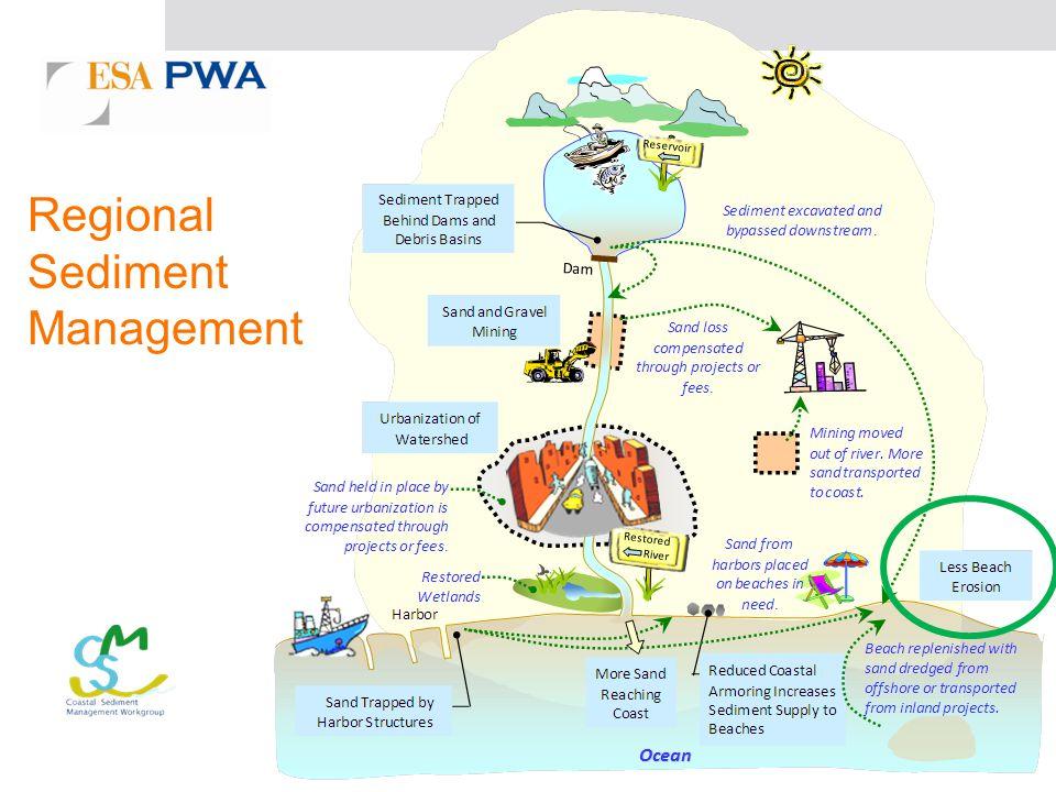 Regional Sediment Management