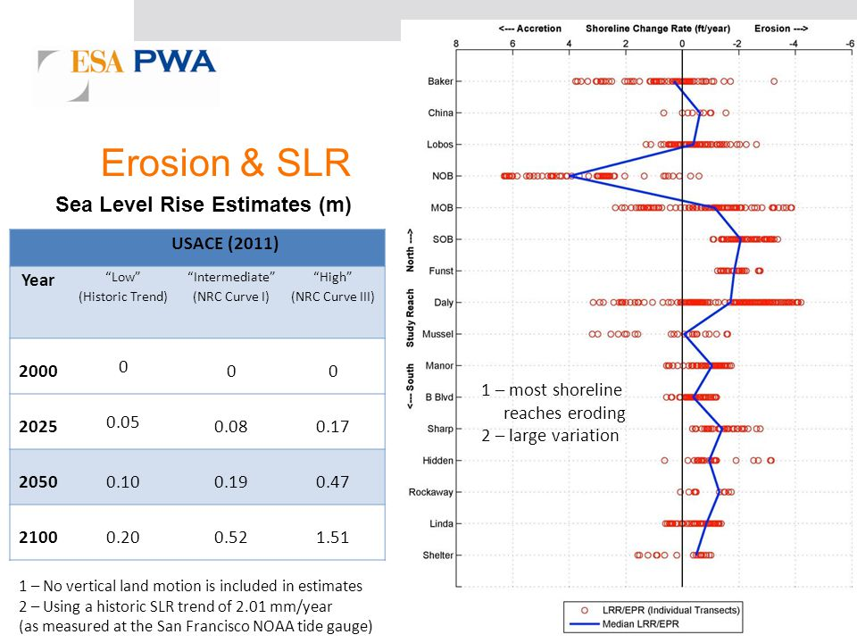 Erosion & SLR USACE (2011) Year Low (Historic Trend) Intermediate (NRC Curve I) High (NRC Curve III) 2000 0 00 2025 0.05 0.080.17 20500.100.190.47 21000.200.521.51 Sea Level Rise Estimates (m) 1 – No vertical land motion is included in estimates 2 – Using a historic SLR trend of 2.01 mm/year (as measured at the San Francisco NOAA tide gauge) 1 – most shoreline reaches eroding 2 – large variation