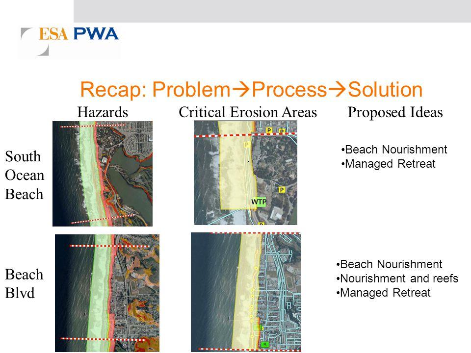 Recap: Problem Process Solution HazardsCritical Erosion AreasProposed Ideas South Ocean Beach Beach Blvd Beach Nourishment Managed Retreat Beach Nourishment Nourishment and reefs Managed Retreat