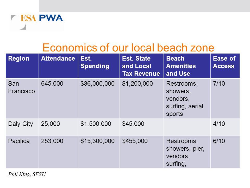 Economics of our local beach zone RegionAttendanceEst.