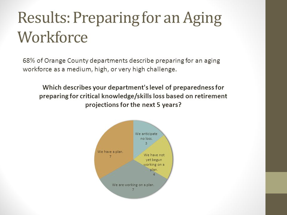 Results: Preparing for an Aging Workforce 68% of Orange County departments describe preparing for an aging workforce as a medium, high, or very high challenge.