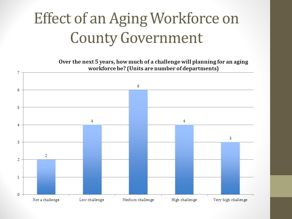 Effect of an Aging Workforce on County Government