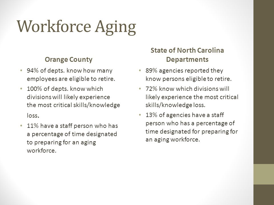 Workforce Aging Orange County 94% of depts. know how many employees are eligible to retire.