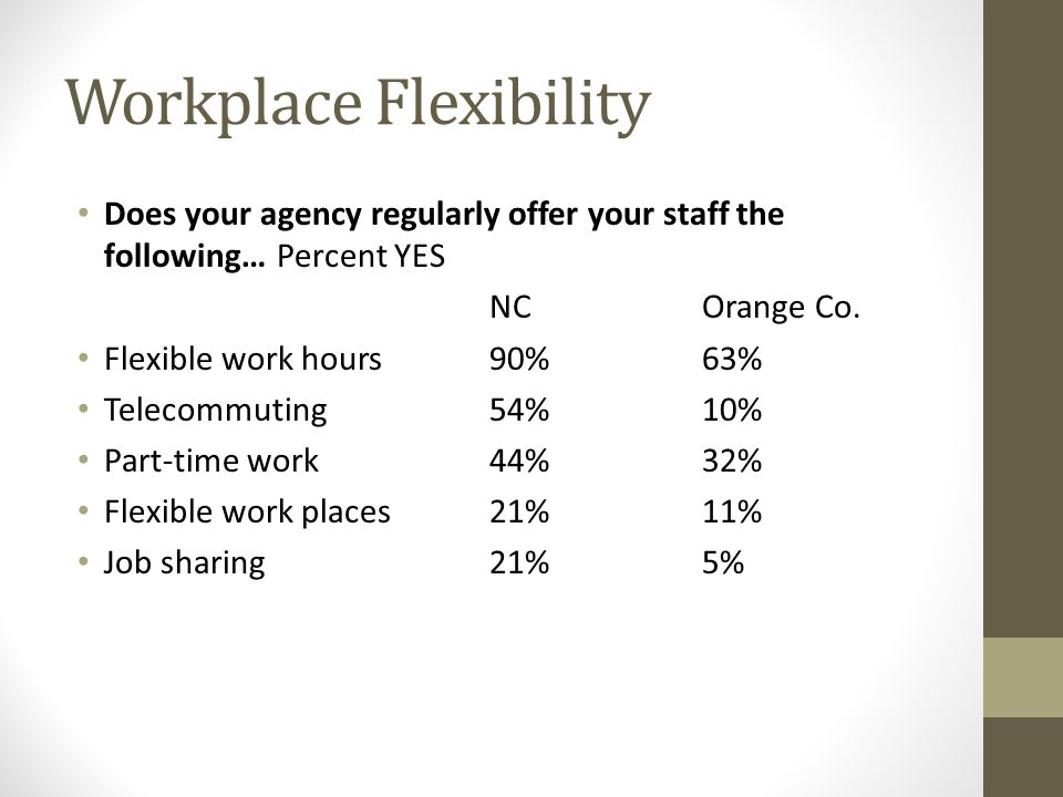 Workplace Flexibility Does your agency regularly offer your staff the following… Percent YES NCOrange Co.