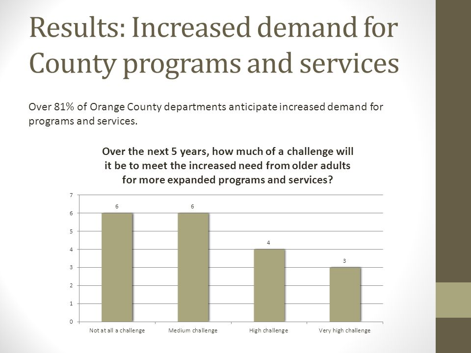 Results: Increased demand for County programs and services Over 81% of Orange County departments anticipate increased demand for programs and services.