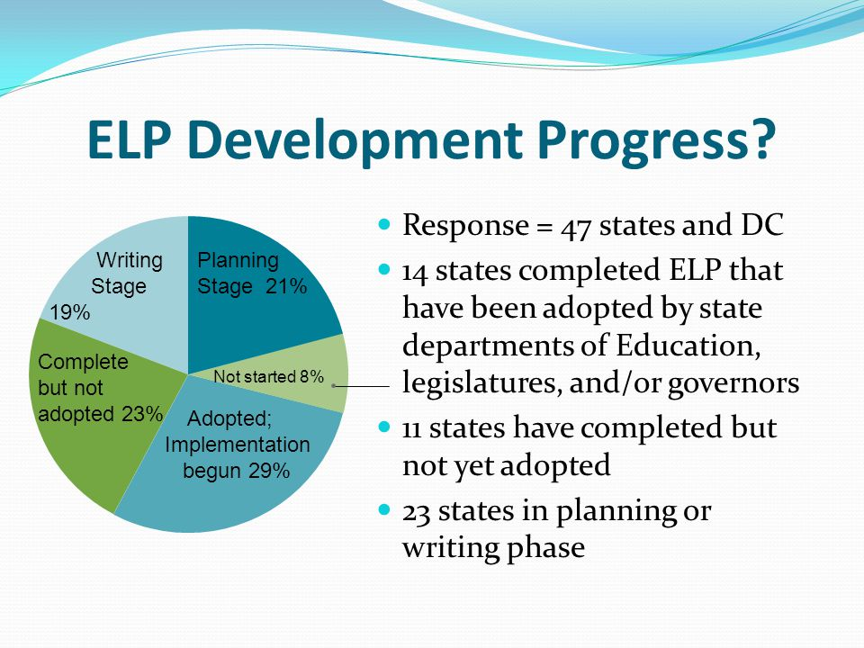 ELP Development Progress? Response = 47 states and DC 14 states completed ELP that have been adopted by state departments of Education, legislatures,