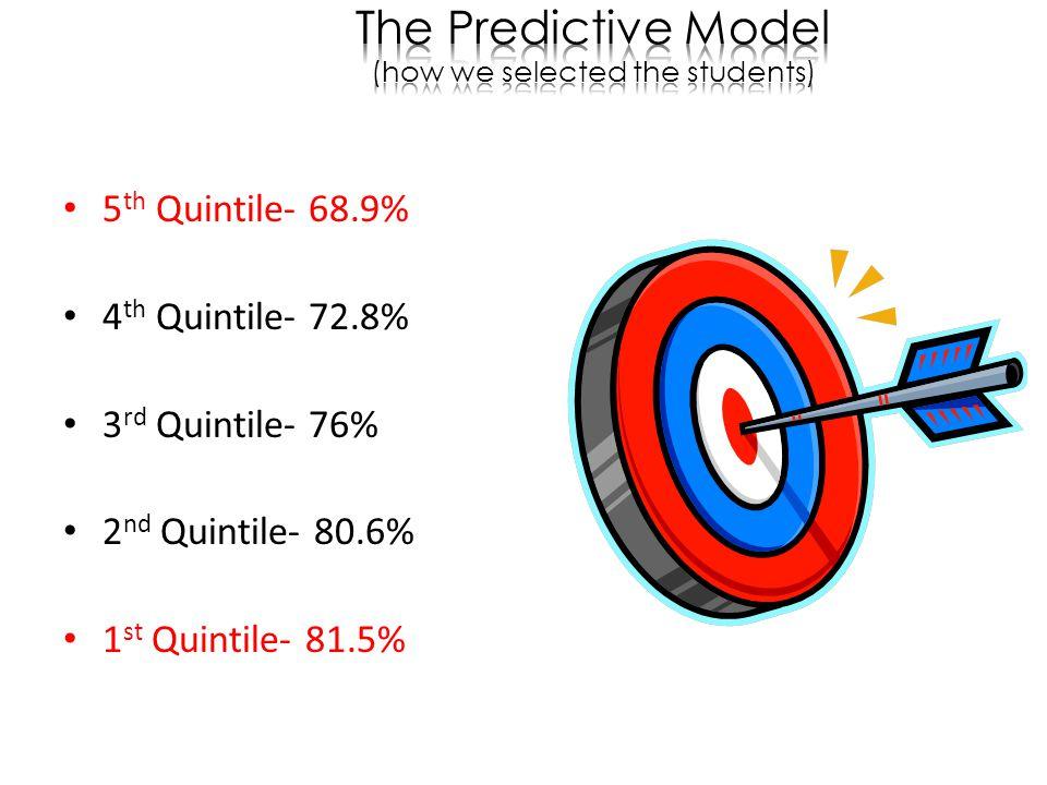 5 th Quintile- 68.9% 4 th Quintile- 72.8% 3 rd Quintile- 76% 2 nd Quintile- 80.6% 1 st Quintile- 81.5%