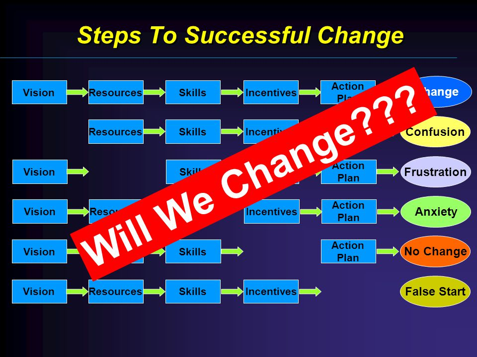 VisionResourcesSkills Action Plan No Change ResourcesSkillsIncentives Action Plan Confusion VisionResourcesIncentives Action Plan Anxiety VisionResourcesSkillsIncentives False Start VisionSkillsIncentives Action Plan Frustration Steps To Successful Change VisionResourcesSkillsIncentives Action Plan Change Will We Change