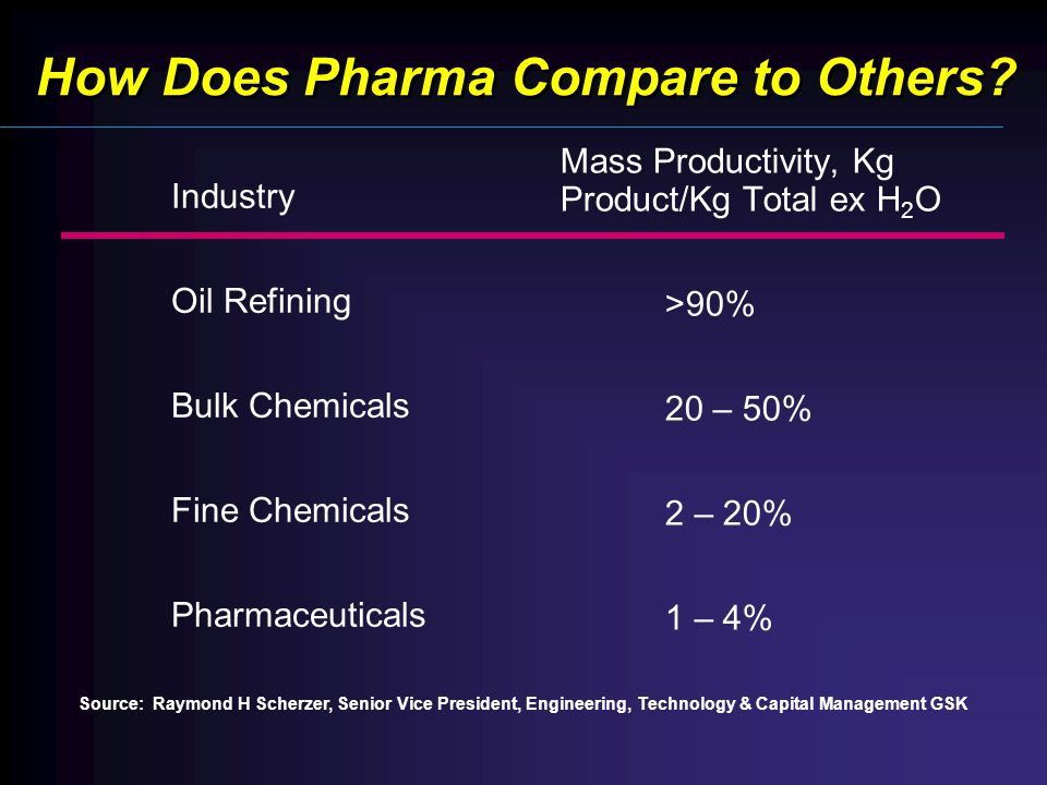 How Does Pharma Compare to Others.