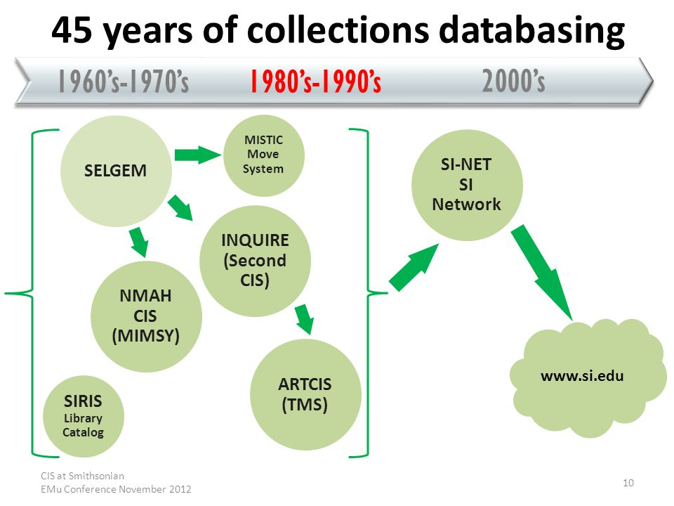 1980s-1990s 2000s 1960s-1970s 45 years of collections databasing SI-NET SI Network www.si.edu SELGEM MISTIC Move System NMAH CIS (MIMSY) ARTCIS (TMS) SIRIS Library Catalog INQUIRE (Second CIS) CIS at Smithsonian EMu Conference November 2012 10