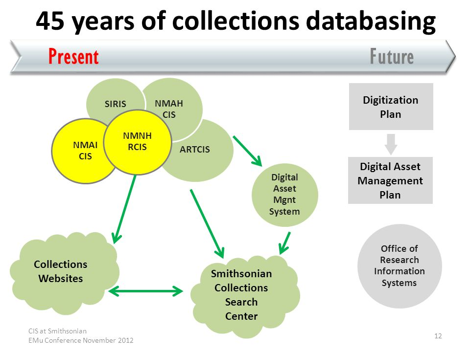 PresentFuture 45 years of collections databasing ARTCIS NMAH CIS SIRIS NMAI CIS NMNH RCIS Collections Websites Digitization Plan Digital Asset Management Plan Smithsonian Collections Search Center Digital Asset Mgnt System Office of Research Information Systems CIS at Smithsonian EMu Conference November 2012 12