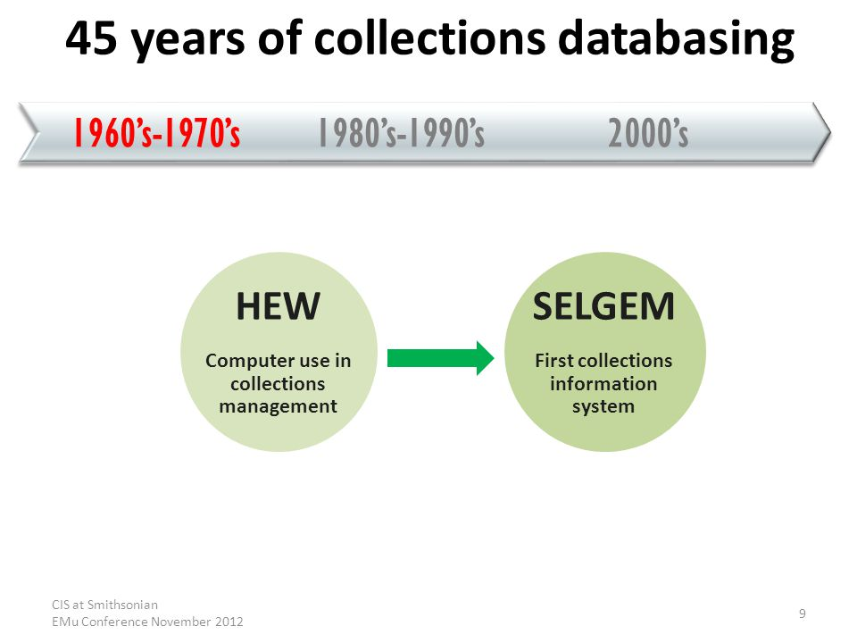 1980s-1990s2000s1960s-1970s 45 years of collections databasing HEW Computer use in collections management SELGEM First collections information system CIS at Smithsonian EMu Conference November 2012 9