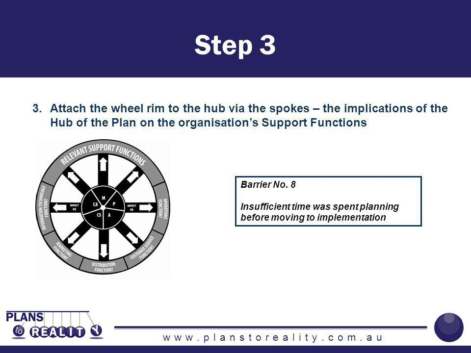 www.planstoreality.com.au 4.Reinforcing the wheel rim with the metal band – the Enabling Functions – Human Resources & Finances – People & Money Barrier No.