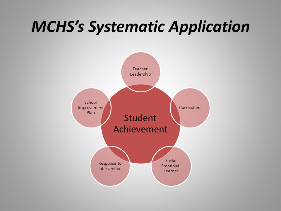 MCHSs Systematic Application Student Achievement Teacher Leadership Curriculum Social Emotional Learner Response to Intervention School Improvement Pl