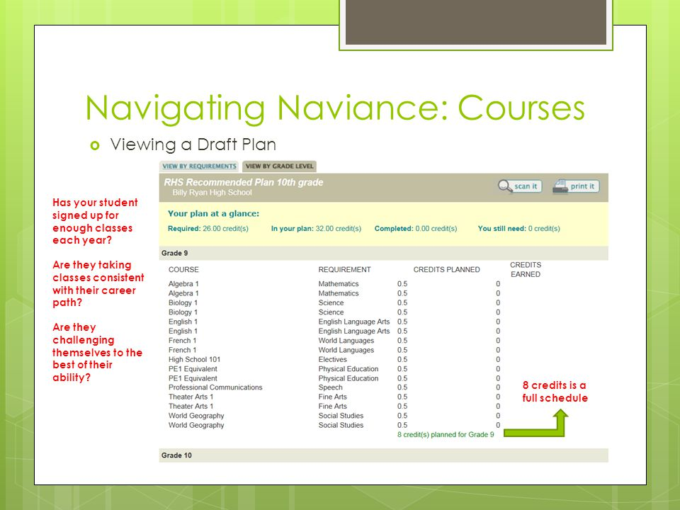 Navigating Naviance: Courses Viewing a Draft Plan 8 credits is a full schedule Has your student signed up for enough classes each year.
