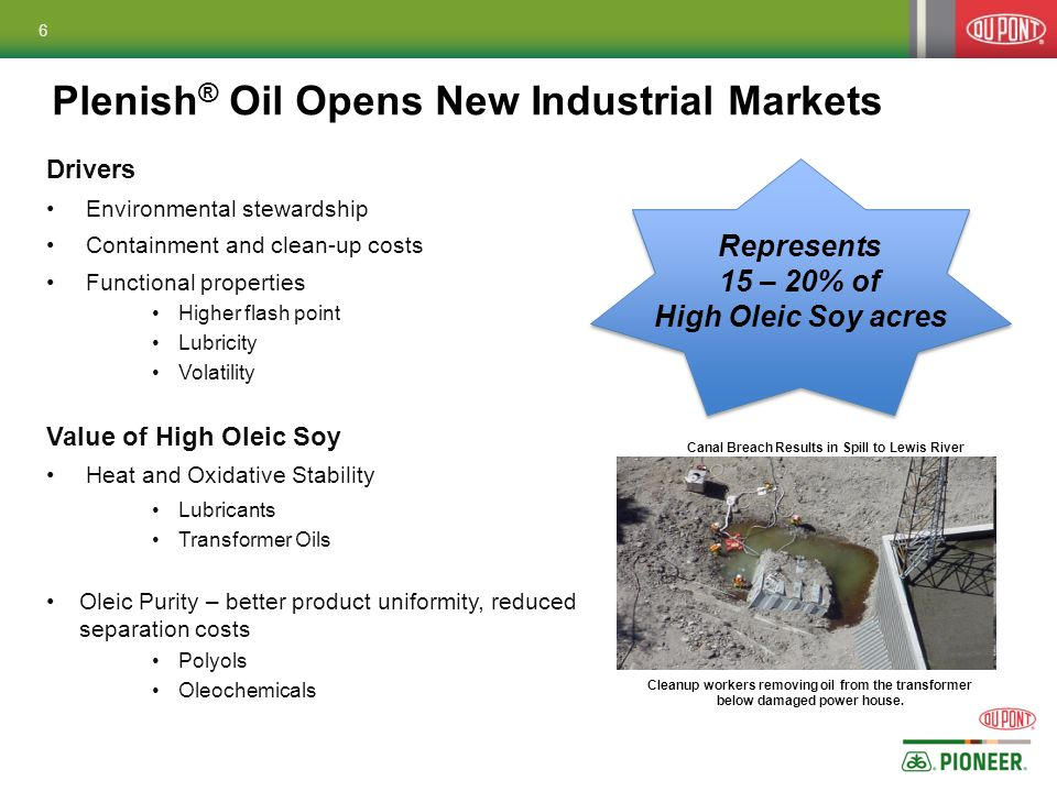 Plenish ® Oil Opens New Industrial Markets Drivers Environmental stewardship Containment and clean-up costs Functional properties Higher flash point Lubricity Volatility Value of High Oleic Soy Heat and Oxidative Stability Lubricants Transformer Oils Oleic Purity – better product uniformity, reduced separation costs Polyols Oleochemicals Cleanup workers removing oil from the transformer below damaged power house.