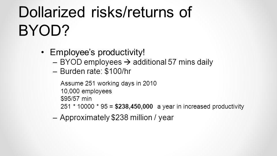Dollarized risks/returns of BYOD. Employees productivity.