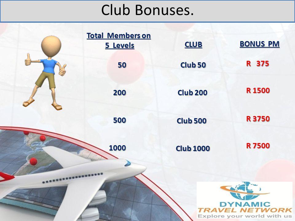 Club 50 Club 200 Club 500 Club 1000 500 1000 200 50 R 375 R 1500 R 3750 R 7500 Total Members on 5 Levels 5 Levels CLUB BONUS PM Club Bonuses.